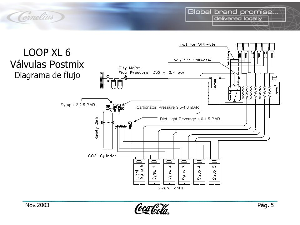 LOOP XL 6 Válvulas Postmix Diagrama de flujo