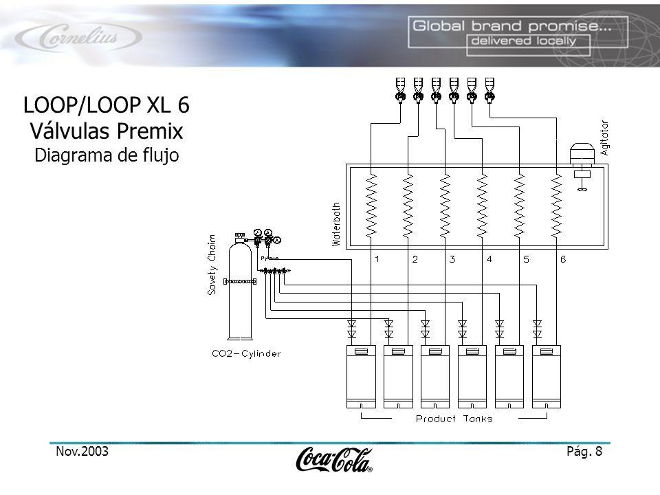 LOOP/LOOP XL 6 Válvulas Premix Diagrama de flujo