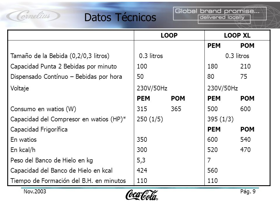 Datos Técnicos LOOP LOOP XL PEM POM