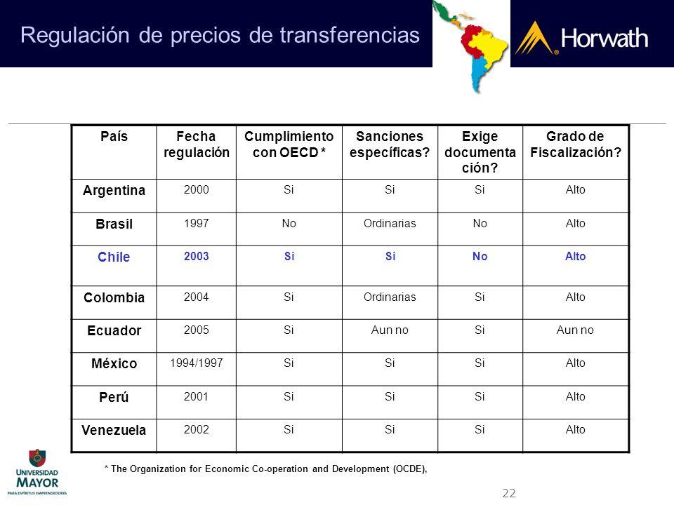 Cumplimiento con OECD * Sanciones específicas Grado de Fiscalización