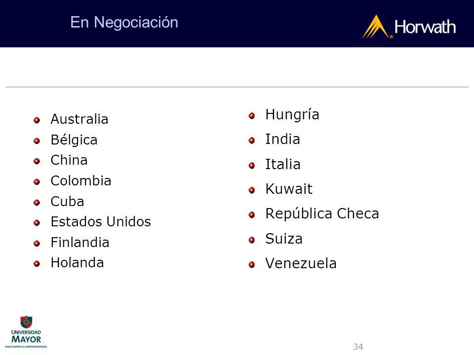 En Negociación Hungría India Italia Kuwait República Checa Suiza