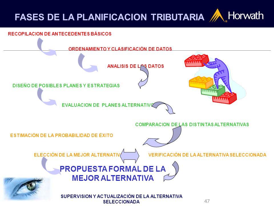 FASES DE LA PLANIFICACION TRIBUTARIA