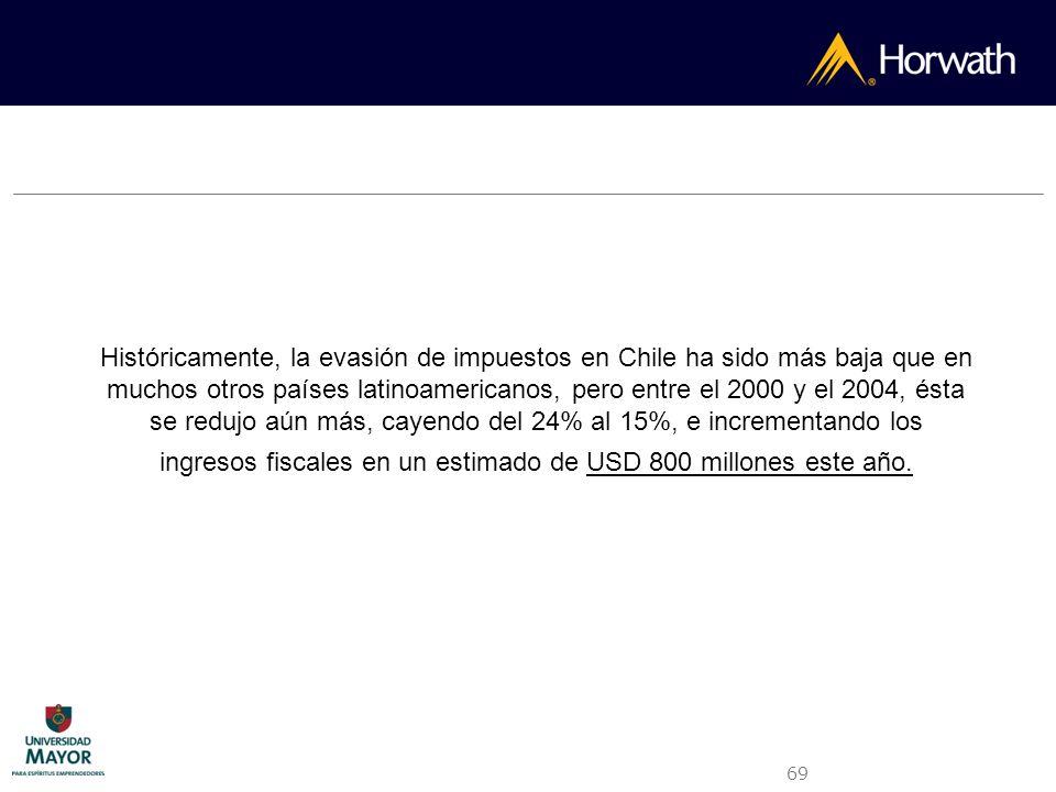 Históricamente, la evasión de impuestos en Chile ha sido más baja que en muchos otros países latinoamericanos, pero entre el 2000 y el 2004, ésta se redujo aún más, cayendo del 24% al 15%, e incrementando los ingresos fiscales en un estimado de USD 800 millones este año.