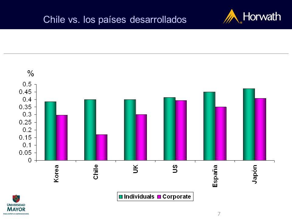 Chile vs. los países desarrollados