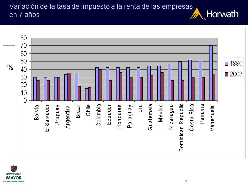 Variación de la tasa de impuesto a la renta de las empresas en 7 años
