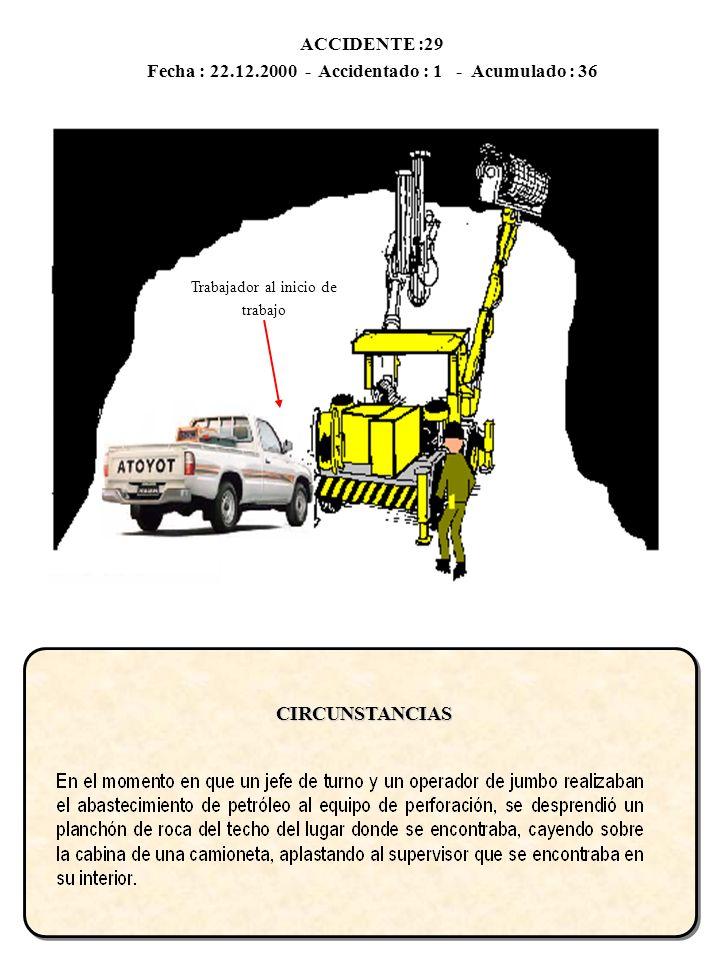Fecha : 22.12.2000 - Accidentado : 1 - Acumulado : 36