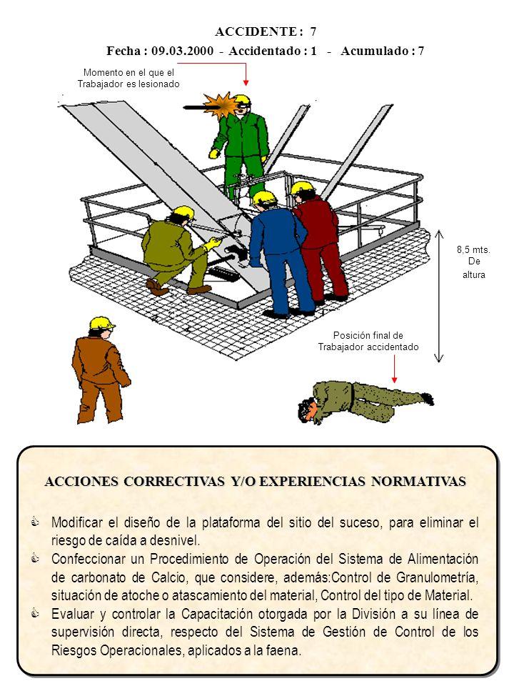 ACCIDENTE : 7 Fecha : 09.03.2000 - Accidentado : 1 - Acumulado : 7. Momento en el que el Trabajador es lesionado.