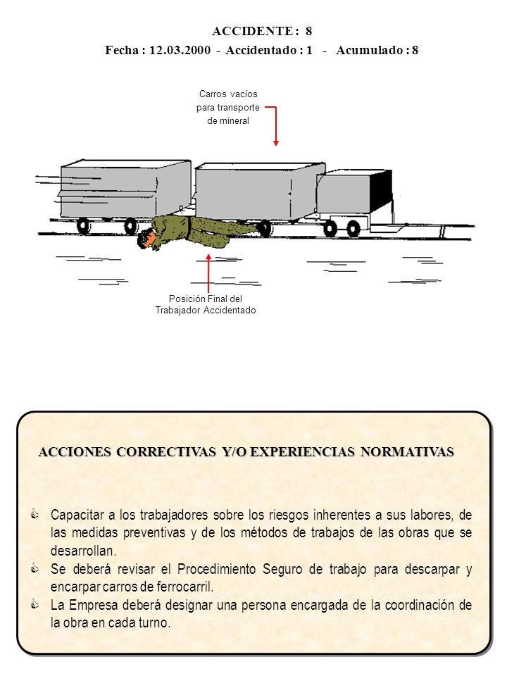ACCIDENTE : 8 Fecha : 12.03.2000 - Accidentado : 1 - Acumulado : 8. Carros vacíos. para transporte.
