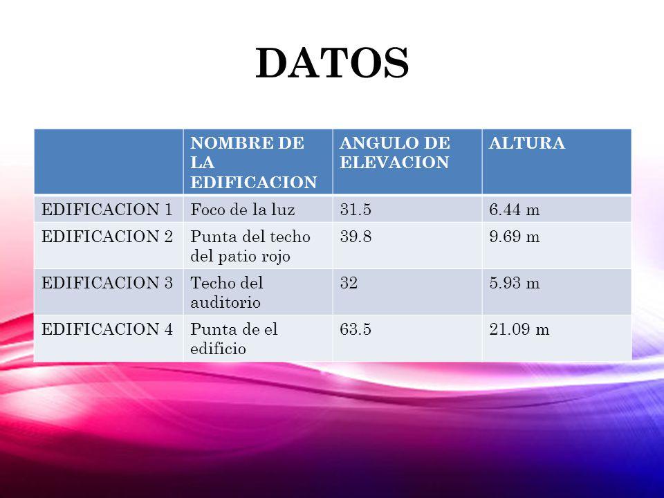 DATOS NOMBRE DE LA EDIFICACION ANGULO DE ELEVACION ALTURA