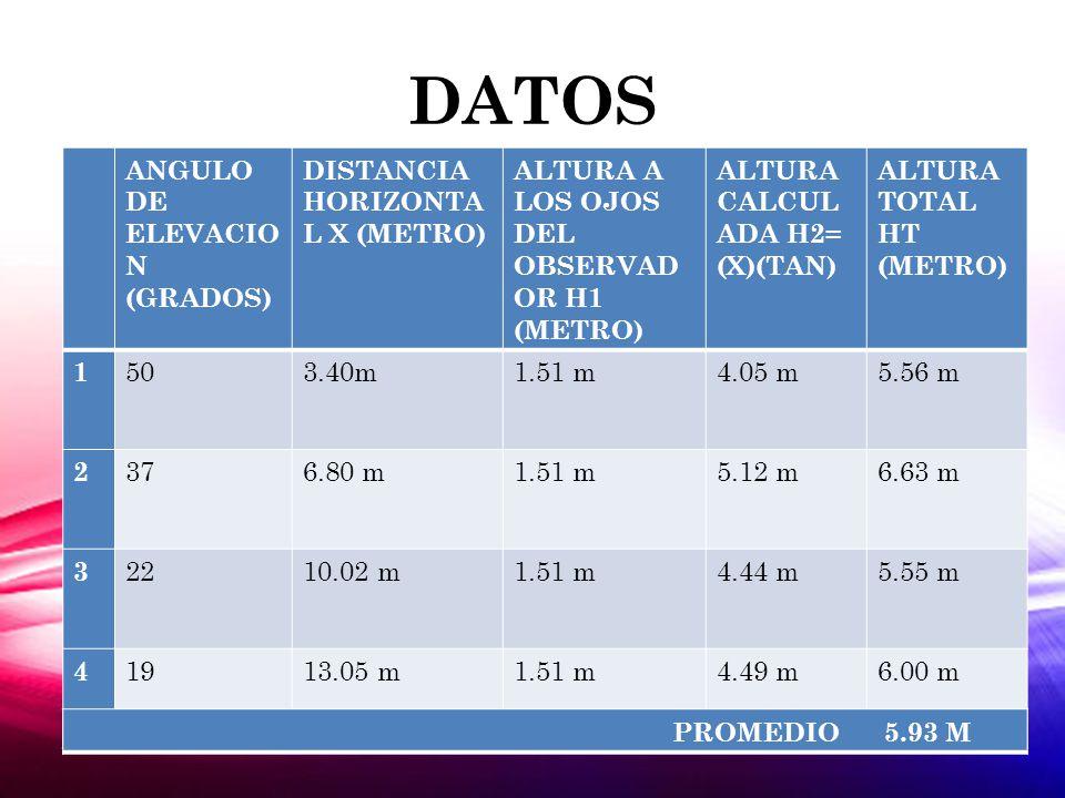DATOS ANGULO DE ELEVACION (GRADOS) DISTANCIA HORIZONTAL X (METRO)