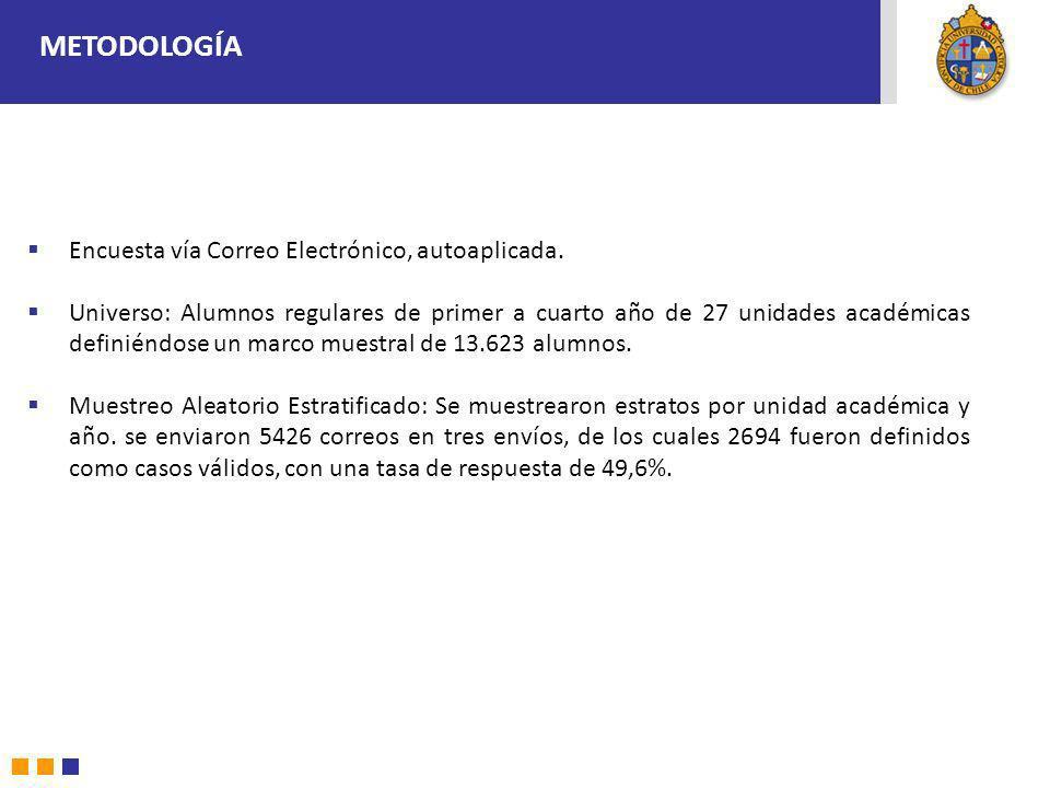 METODOLOGÍA Encuesta vía Correo Electrónico, autoaplicada.