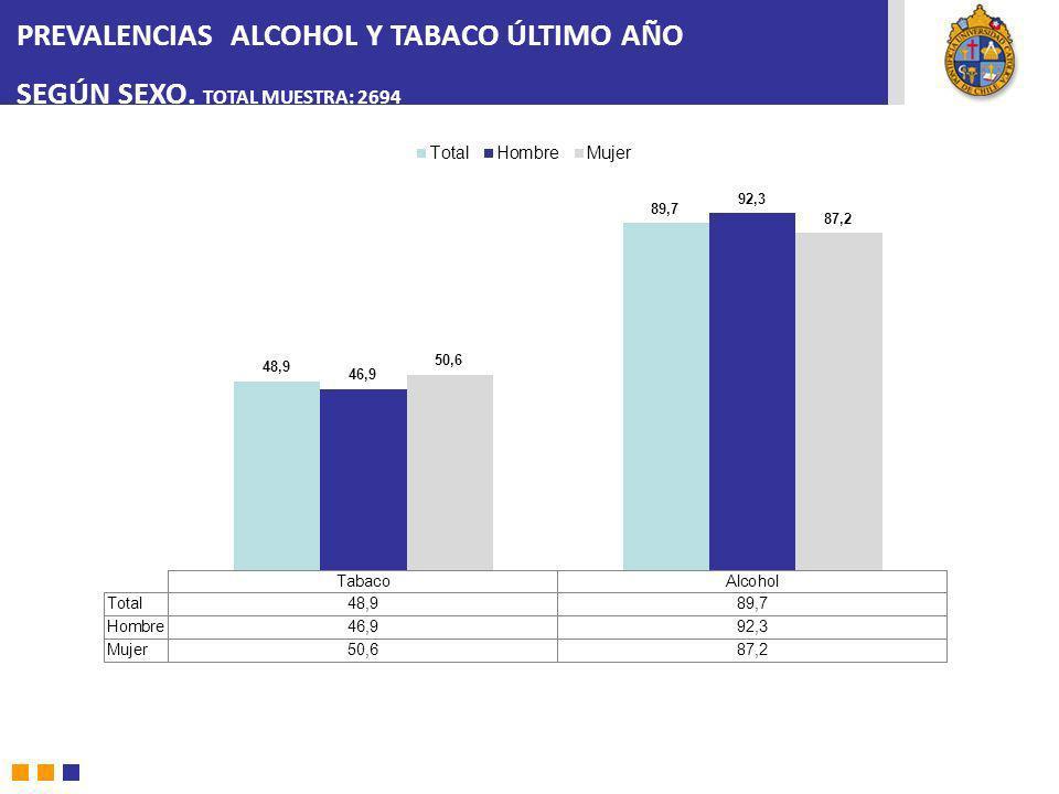 PREVALENCIAS ALCOHOL Y TABACO ÚLTIMO AÑO