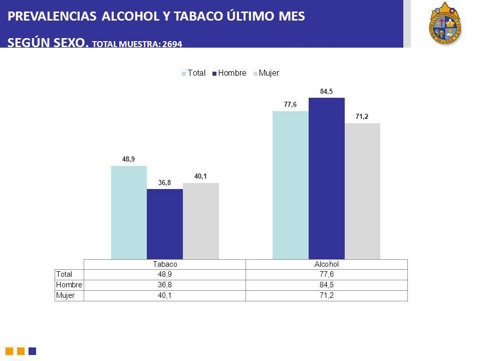 PREVALENCIAS ALCOHOL Y TABACO ÚLTIMO MES