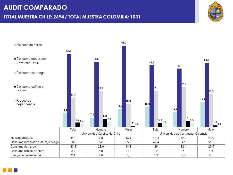 AUDIT COMPARADO TOTAL MUESTRA CHILE: 2694 / TOTAL MUESTRA COLOMBIA: 1031.
