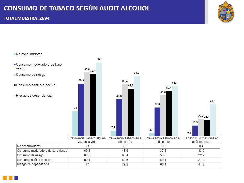 CONSUMO DE TABACO SEGÚN AUDIT ALCOHOL