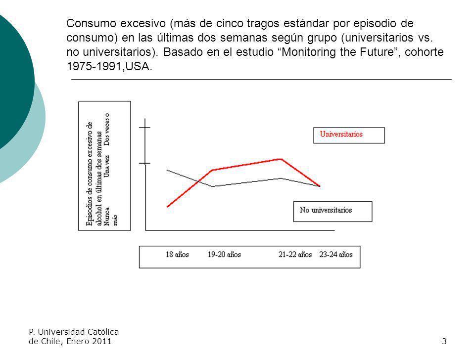 Consumo excesivo (más de cinco tragos estándar por episodio de consumo) en las últimas dos semanas según grupo (universitarios vs. no universitarios). Basado en el estudio Monitoring the Future , cohorte 1975-1991,USA.