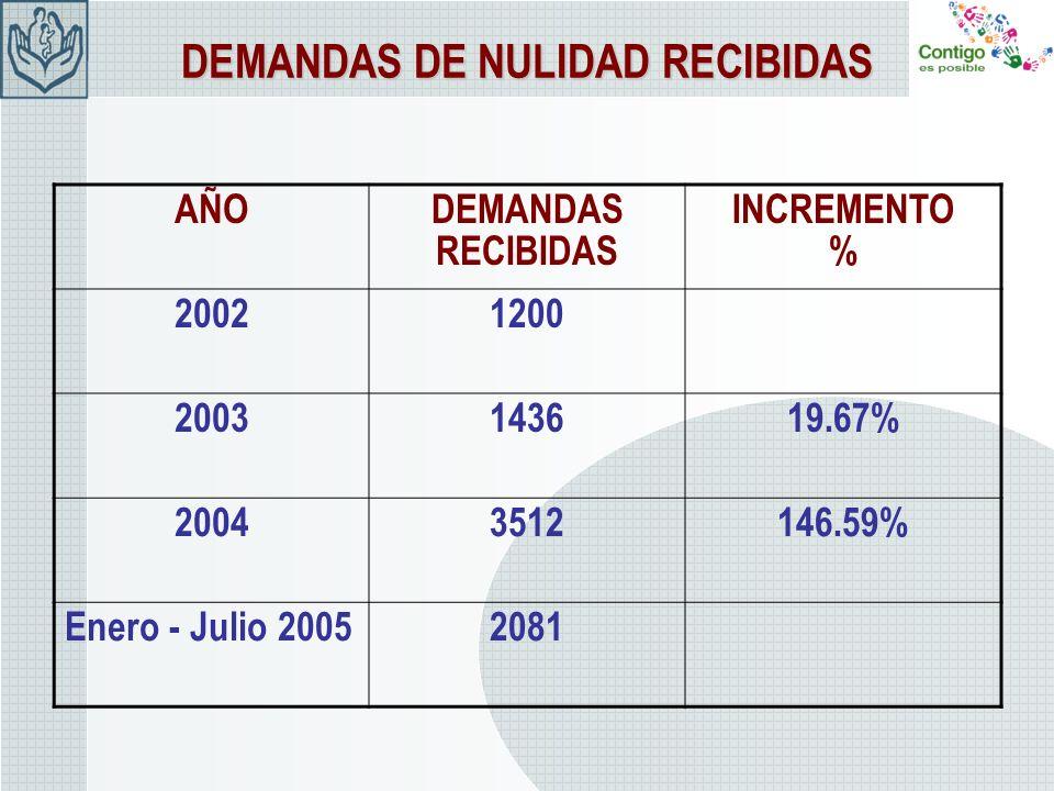 DEMANDAS DE NULIDAD RECIBIDAS