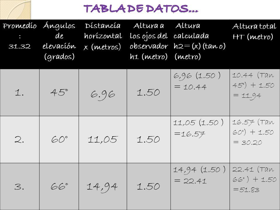TABLA DE DATOS… Promedio: 31.32. Ángulos de elevación (grados) Distancia horizontal x (metros) Altura a los ojos del observador h1 (metro)