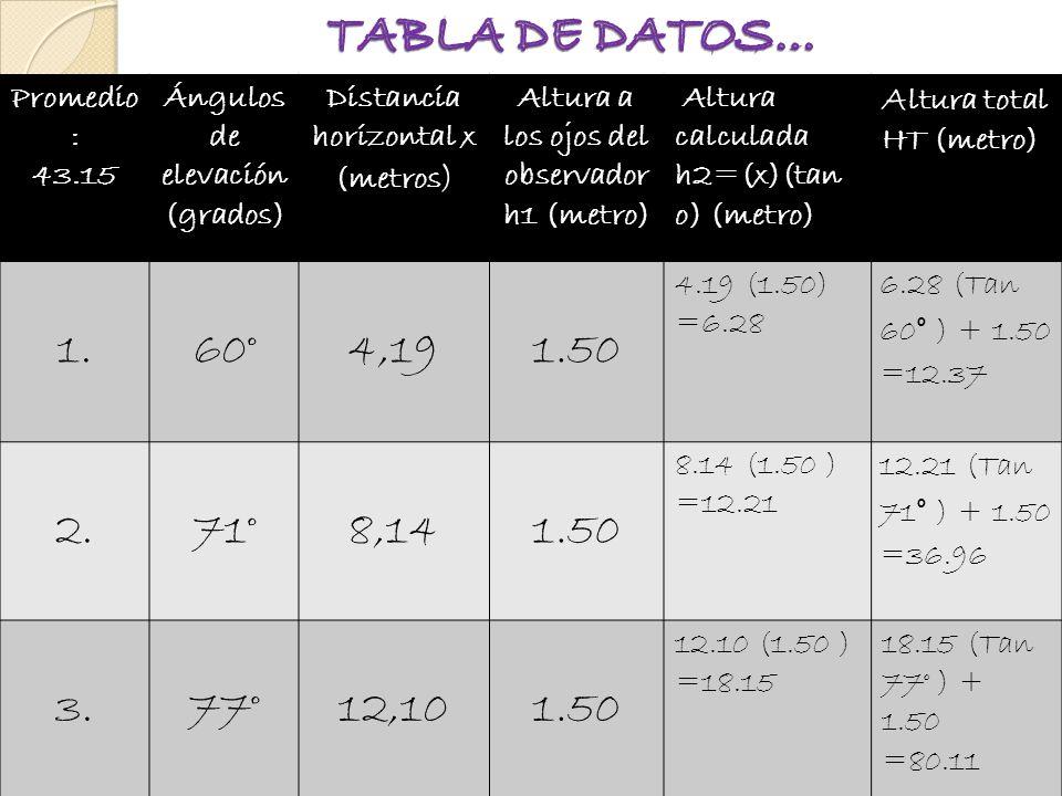 TABLA DE DATOS… Promedio: 43.15. Ángulos de elevación (grados) Distancia horizontal x (metros) Altura a los ojos del observador h1 (metro)
