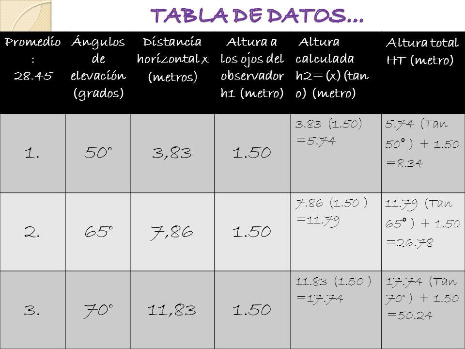 TABLA DE DATOS… Promedio: 28.45. Ángulos de elevación (grados) Distancia horizontal x (metros) Altura a los ojos del observador h1 (metro)
