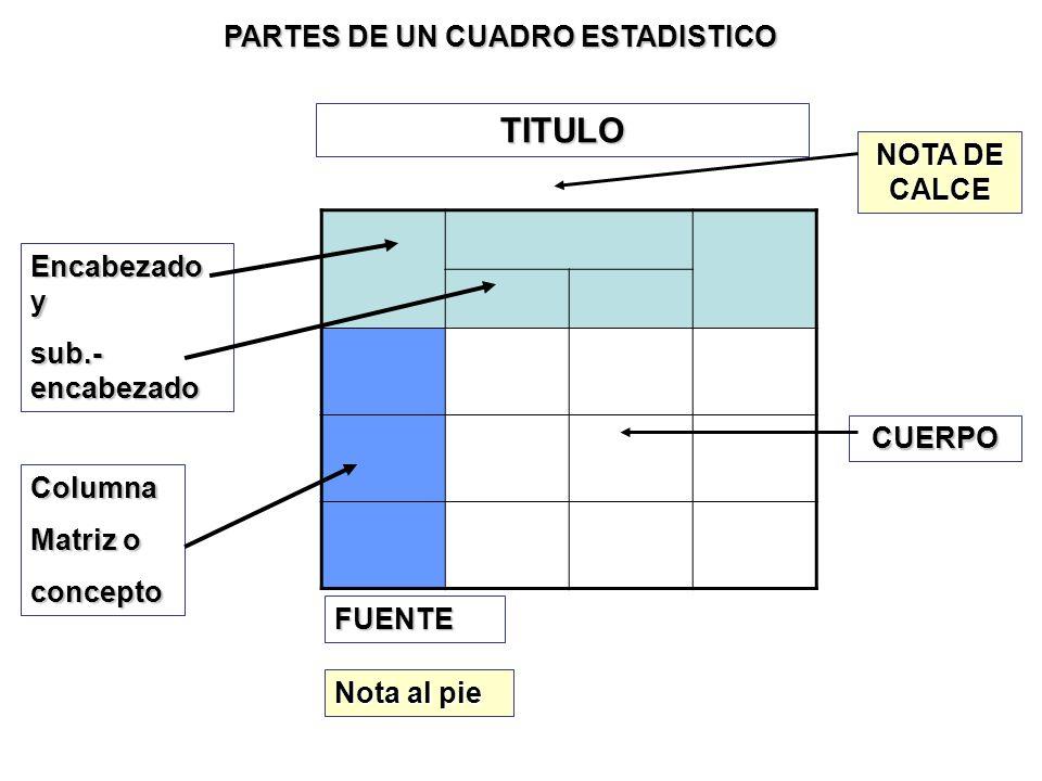 PARTES DE UN CUADRO ESTADISTICO