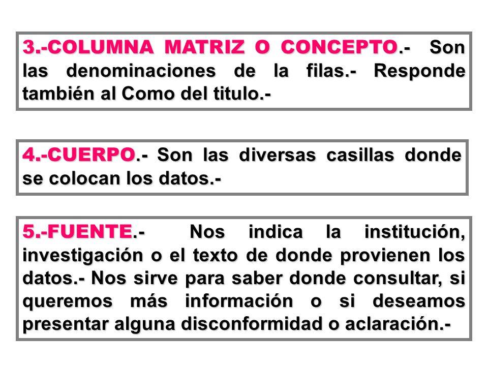 3. -COLUMNA MATRIZ O CONCEPTO. - Son las denominaciones de la filas