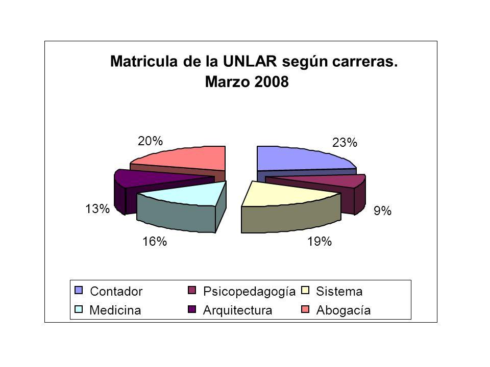 Matricula de la UNLAR según carreras.