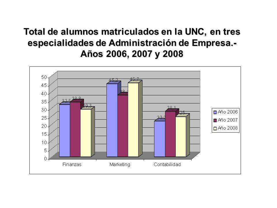 Total de alumnos matriculados en la UNC, en tres especialidades de Administración de Empresa.- Años 2006, 2007 y 2008