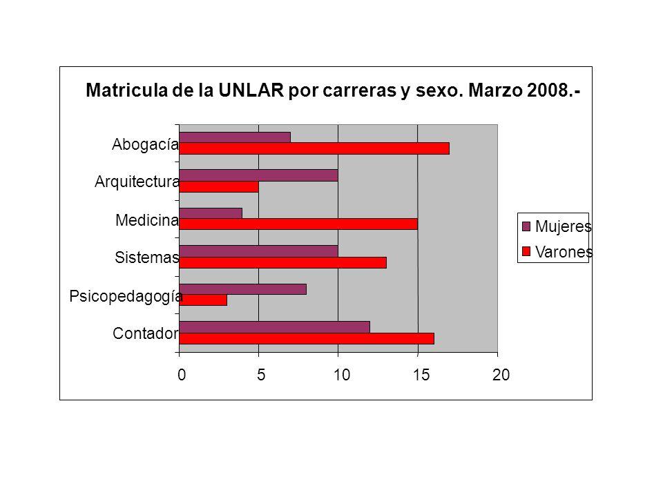 Matricula de la UNLAR por carreras y sexo. Marzo 2008.-