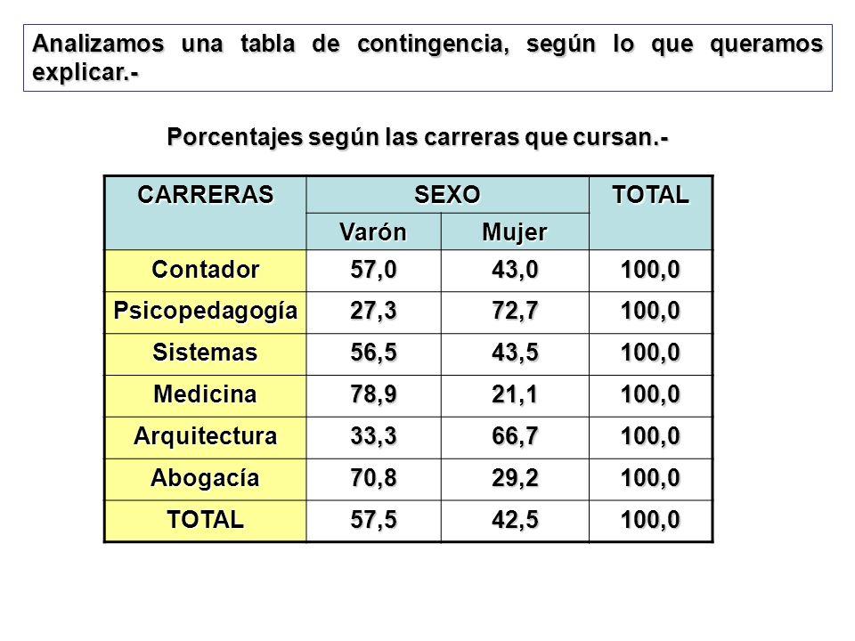 Porcentajes según las carreras que cursan.-