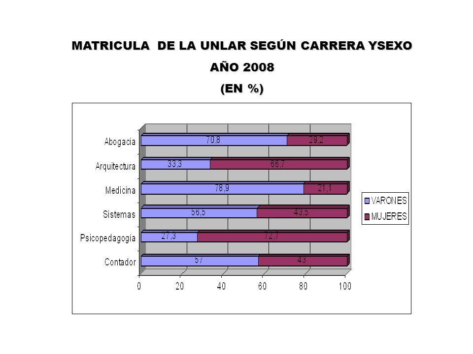 MATRICULA DE LA UNLAR SEGÚN CARRERA YSEXO