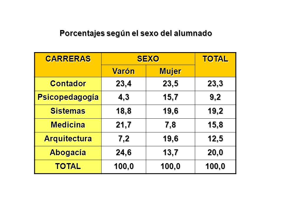 Porcentajes según el sexo del alumnado