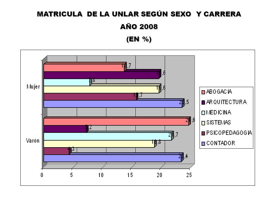 MATRICULA DE LA UNLAR SEGÚN SEXO Y CARRERA