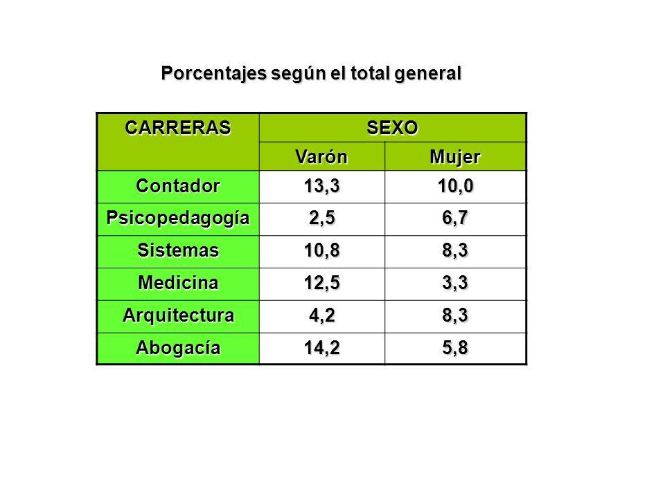 Porcentajes según el total general