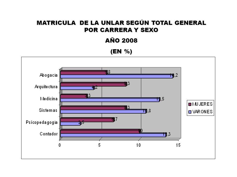 MATRICULA DE LA UNLAR SEGÚN TOTAL GENERAL POR CARRERA Y SEXO