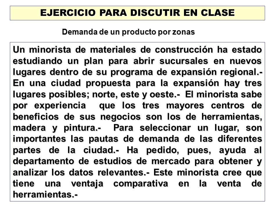 EJERCICIO PARA DISCUTIR EN CLASE Demanda de un producto por zonas