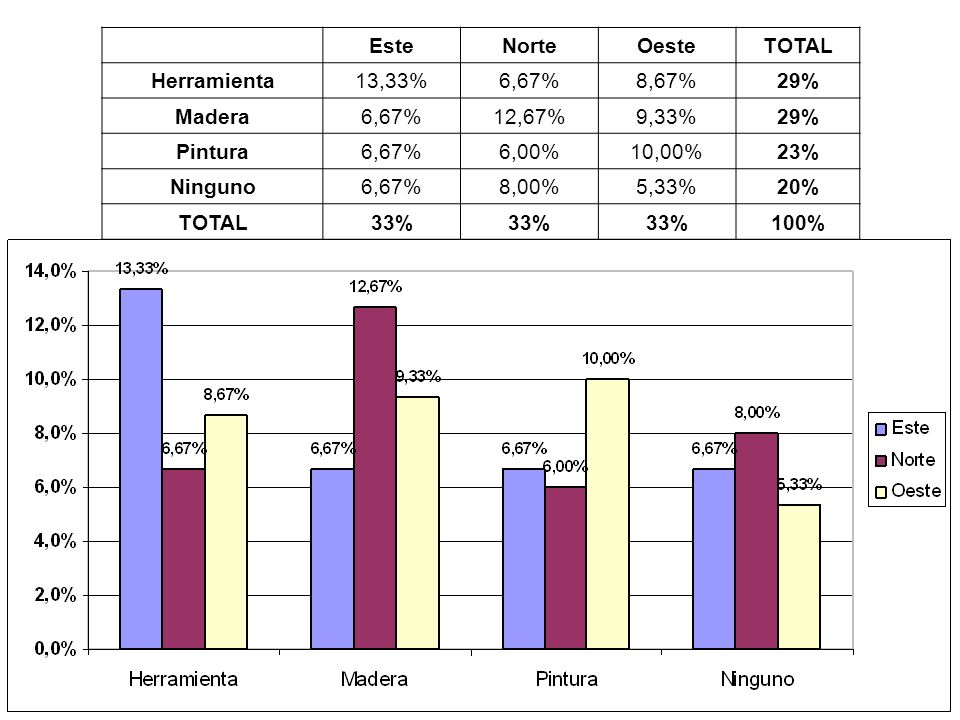 Este. Norte. Oeste. TOTAL. Herramienta. 13,33% 6,67% 8,67% 29% Madera. 12,67% 9,33% Pintura.