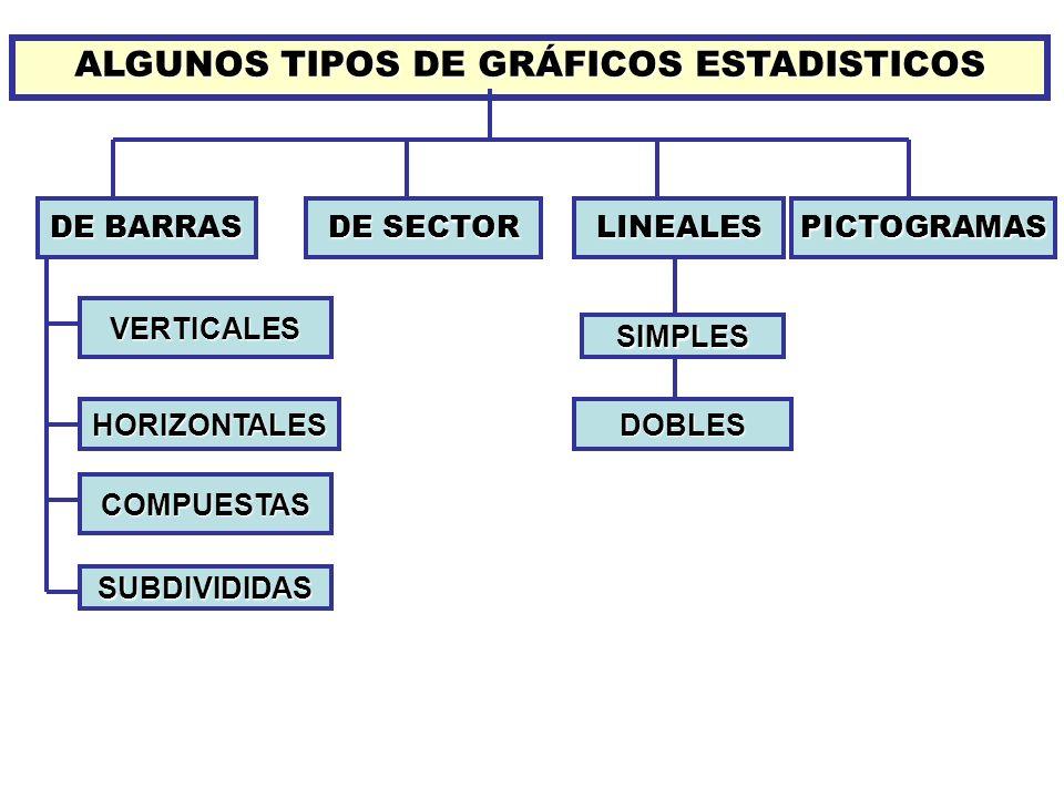 ALGUNOS TIPOS DE GRÁFICOS ESTADISTICOS
