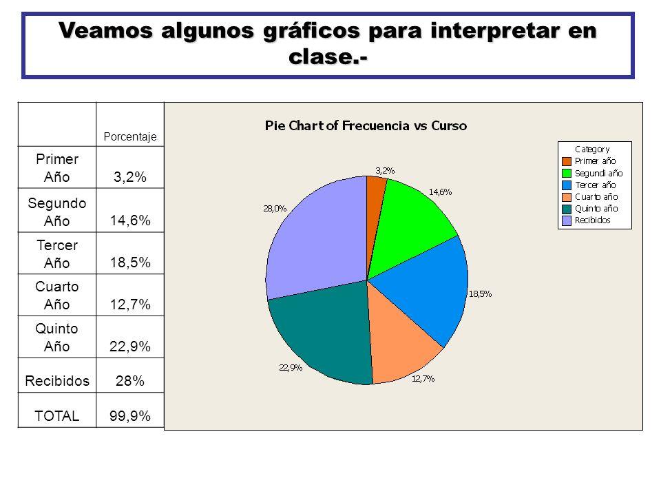 Veamos algunos gráficos para interpretar en clase.-