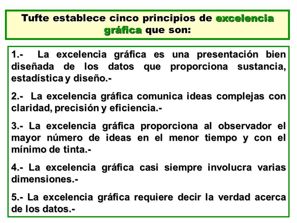 Tufte establece cinco principios de excelencia gráfica que son: