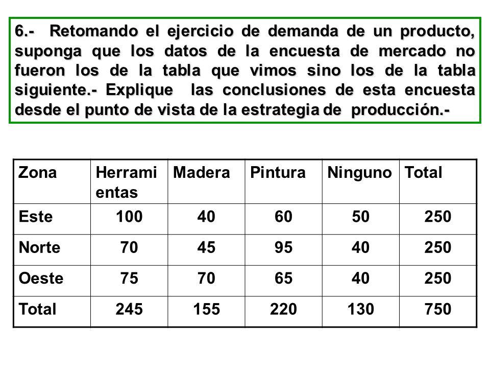 6.- Retomando el ejercicio de demanda de un producto, suponga que los datos de la encuesta de mercado no fueron los de la tabla que vimos sino los de la tabla siguiente.- Explique las conclusiones de esta encuesta desde el punto de vista de la estrategia de producción.-