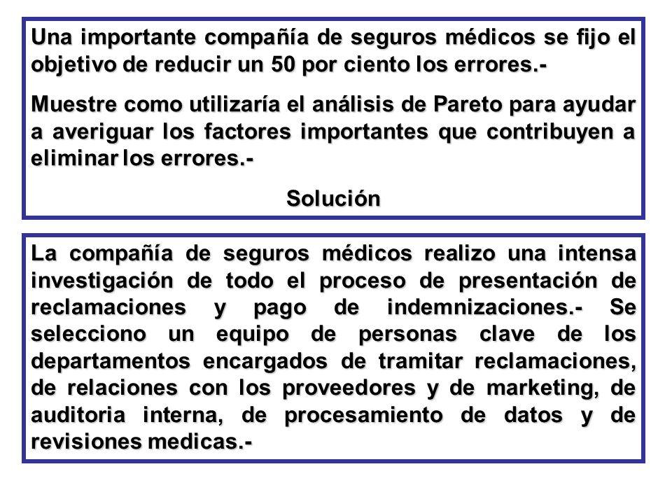 Una importante compañía de seguros médicos se fijo el objetivo de reducir un 50 por ciento los errores.-