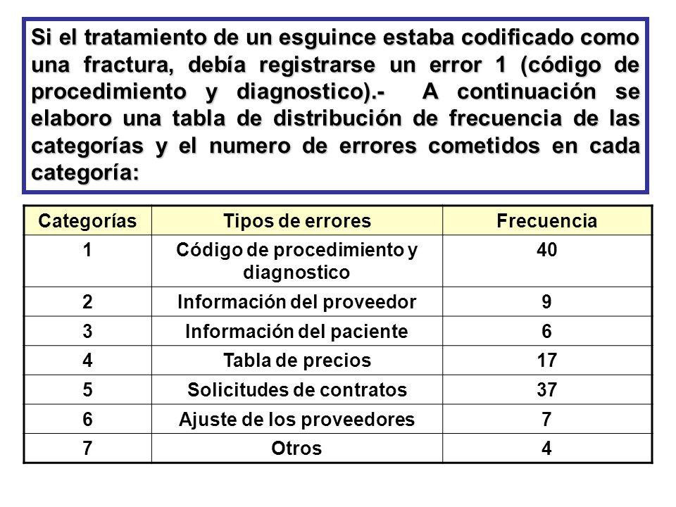 Si el tratamiento de un esguince estaba codificado como una fractura, debía registrarse un error 1 (código de procedimiento y diagnostico).- A continuación se elaboro una tabla de distribución de frecuencia de las categorías y el numero de errores cometidos en cada categoría: