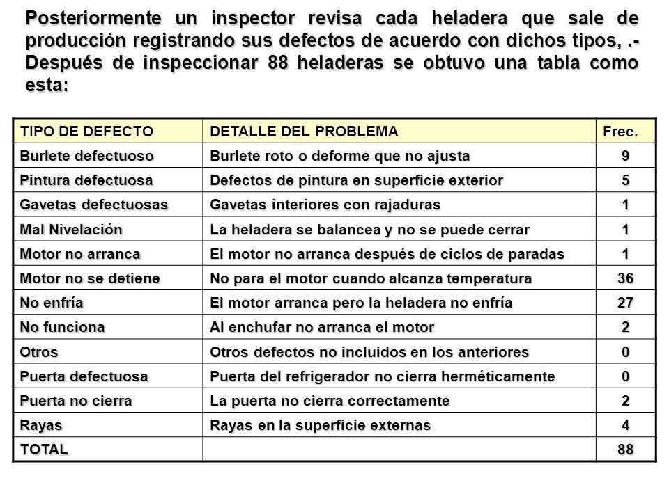 Posteriormente un inspector revisa cada heladera que sale de producción registrando sus defectos de acuerdo con dichos tipos, .- Después de inspeccionar 88 heladeras se obtuvo una tabla como esta: