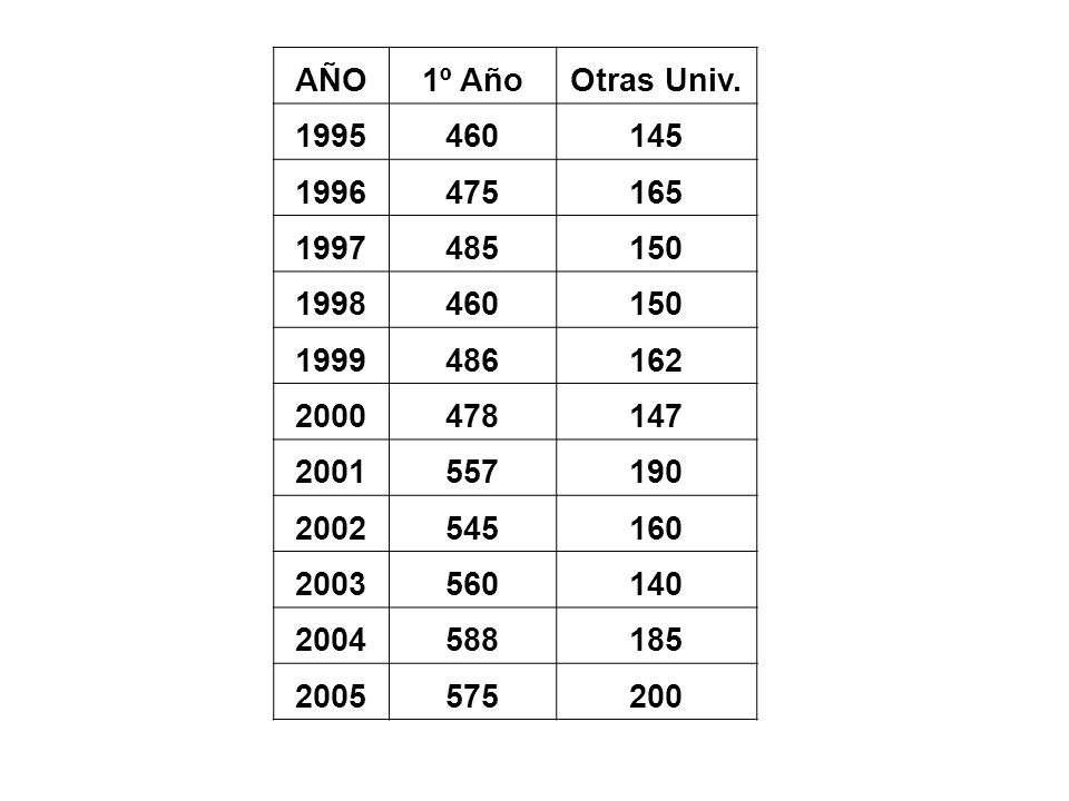 AÑO1º Año. Otras Univ. 1995. 460. 145. 1996. 475. 165. 1997. 485. 150. 1998. 1999. 486. 162. 2000. 478.