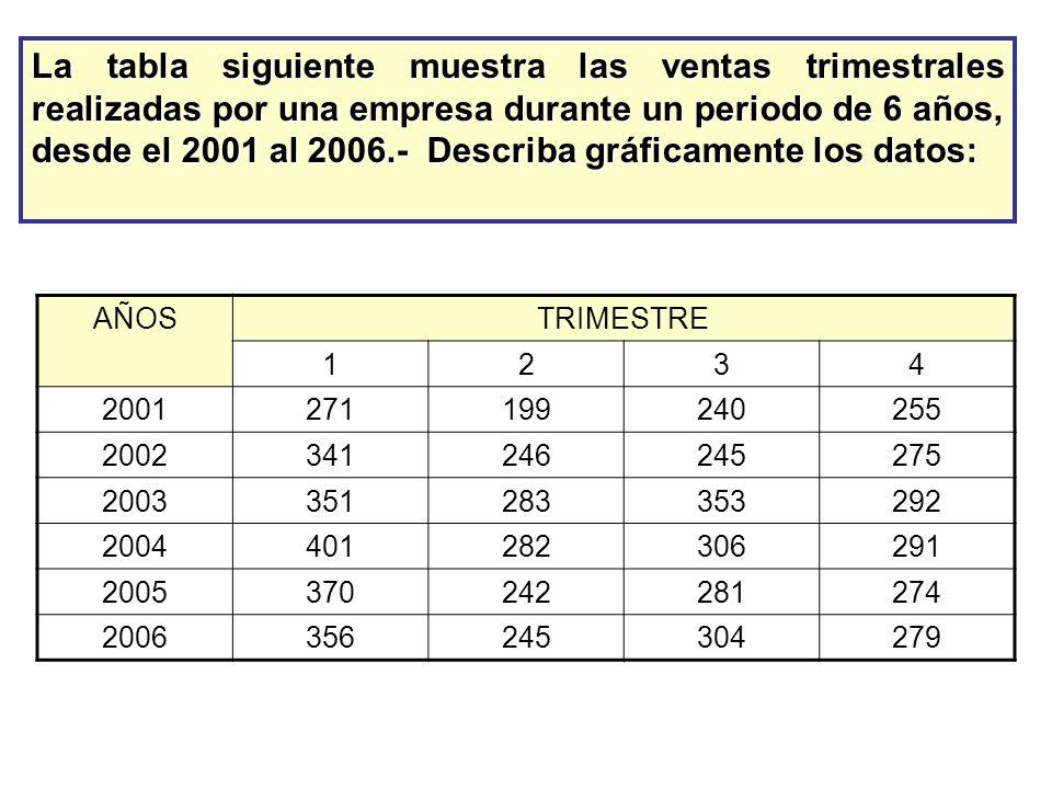 La tabla siguiente muestra las ventas trimestrales realizadas por una empresa durante un periodo de 6 años, desde el 2001 al 2006.- Describa gráficamente los datos: