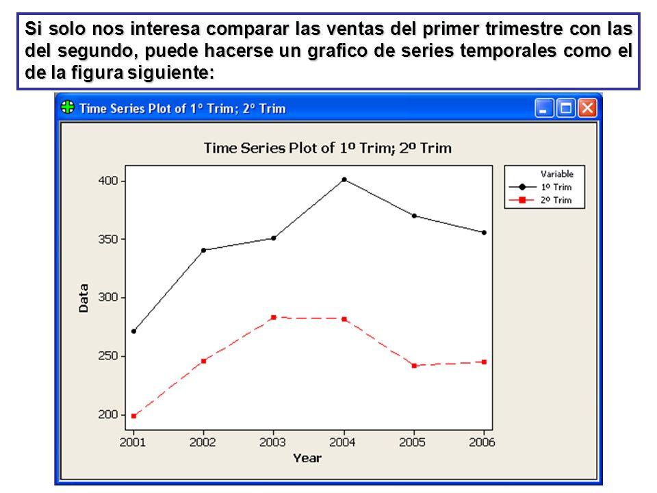 Si solo nos interesa comparar las ventas del primer trimestre con las del segundo, puede hacerse un grafico de series temporales como el de la figura siguiente: