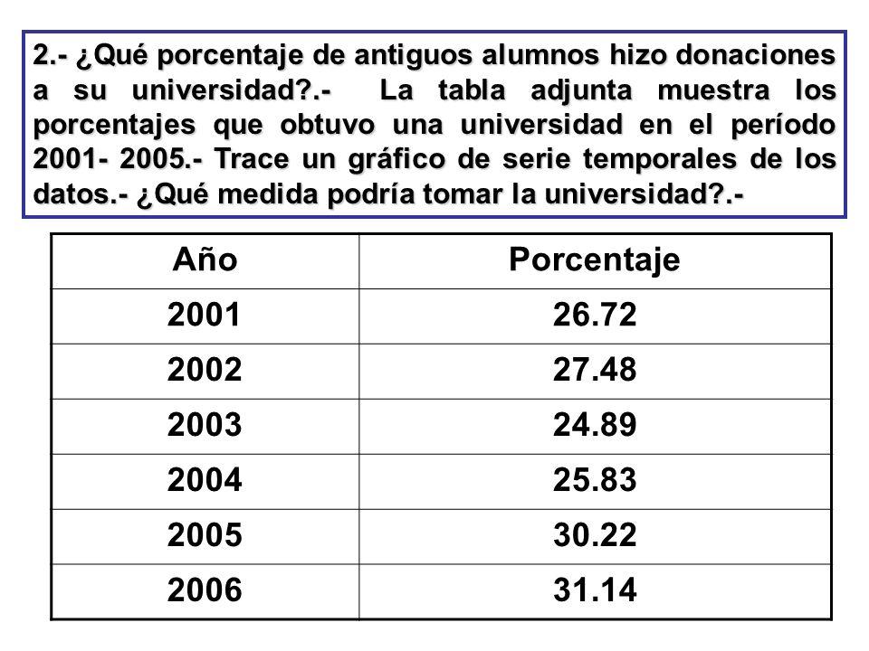 2.- ¿Qué porcentaje de antiguos alumnos hizo donaciones a su universidad .- La tabla adjunta muestra los porcentajes que obtuvo una universidad en el período 2001- 2005.- Trace un gráfico de serie temporales de los datos.- ¿Qué medida podría tomar la universidad .-
