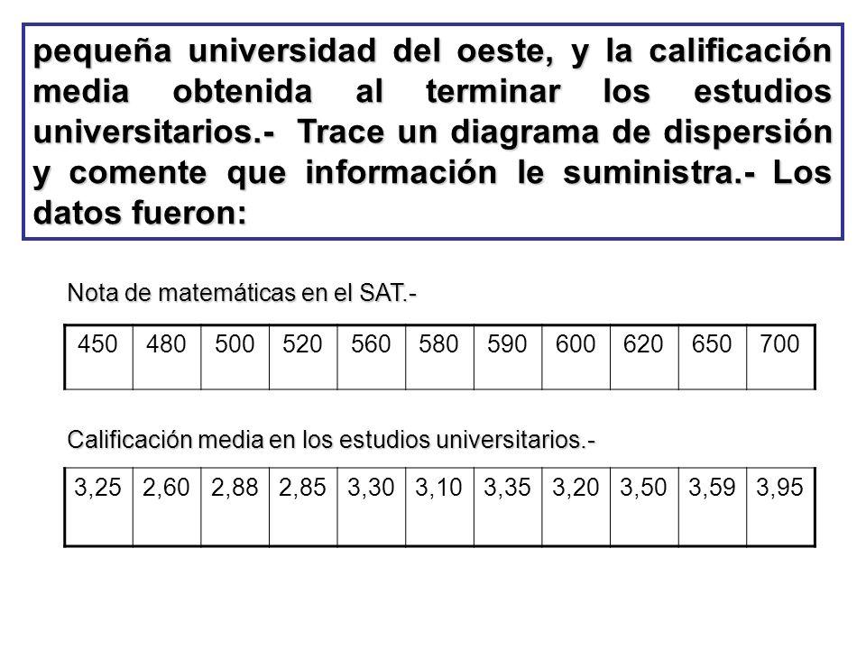 pequeña universidad del oeste, y la calificación media obtenida al terminar los estudios universitarios.- Trace un diagrama de dispersión y comente que información le suministra.- Los datos fueron: