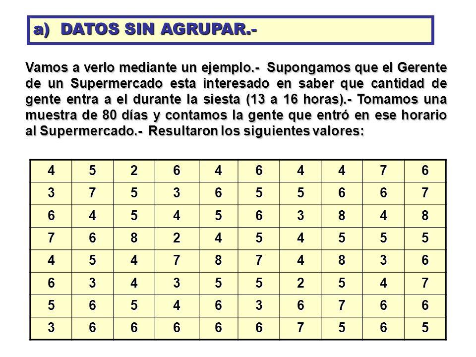 a) DATOS SIN AGRUPAR.-